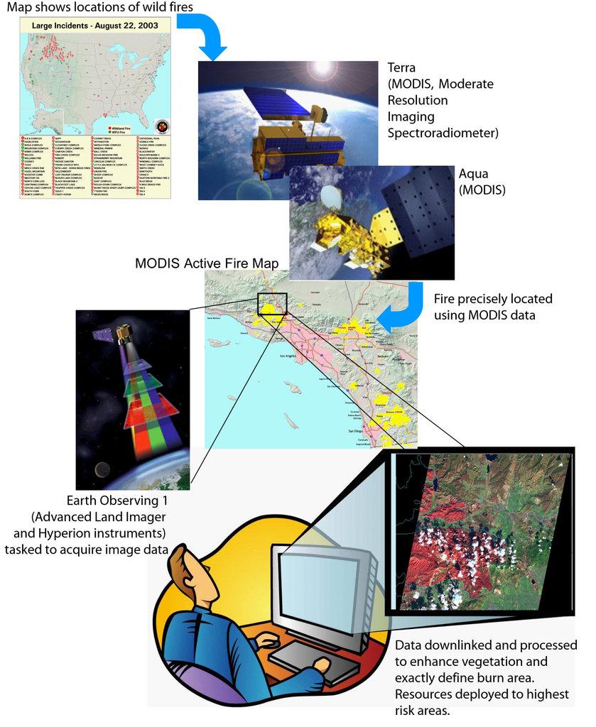 Google for Satellites
