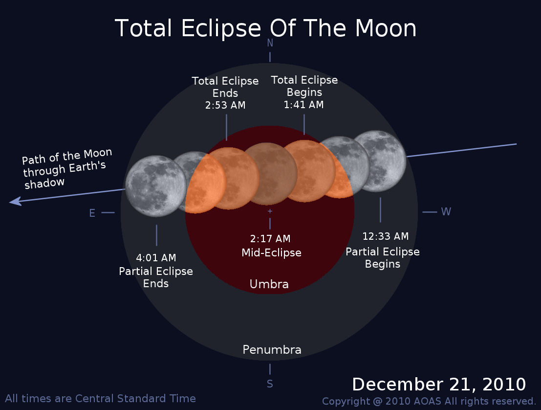 Total Lunar Eclipse, Dec 21, 2010