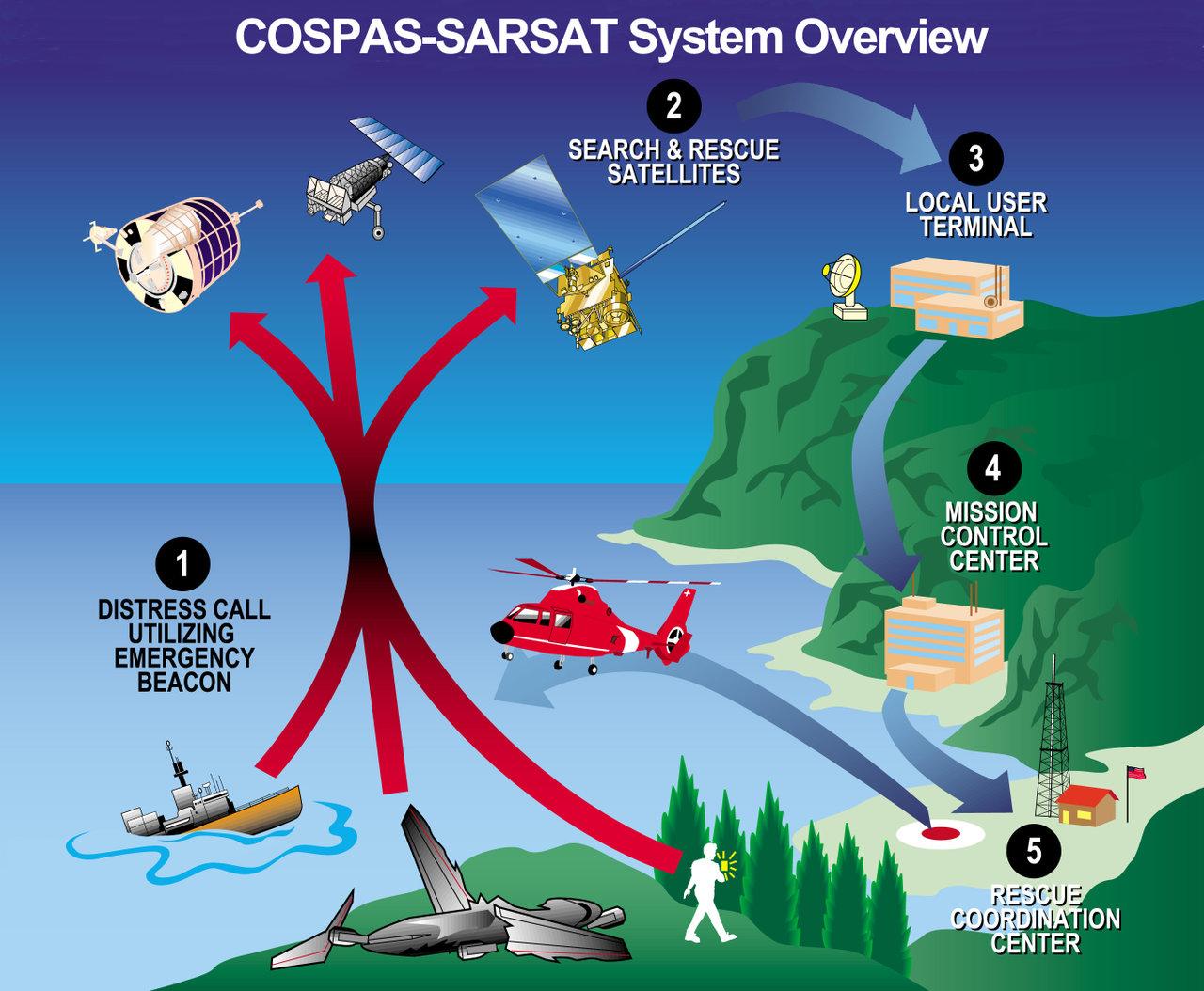 SARSAT Satellite-Aided Tracking System