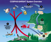 NOAA's polar-orbiting and geostationary satellites, along with Russia's Cospas spacecraft, are part of the sophisticated, international Search and Rescue Satellite-Aided Tracking System.